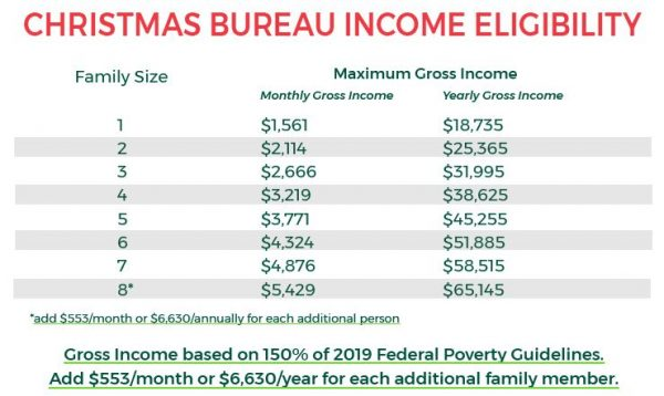A chart displaying income amounts that qualify for Christmas Bureau donations