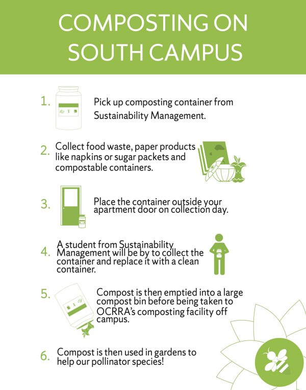 Step-by-step process of how each student's food waste is collected