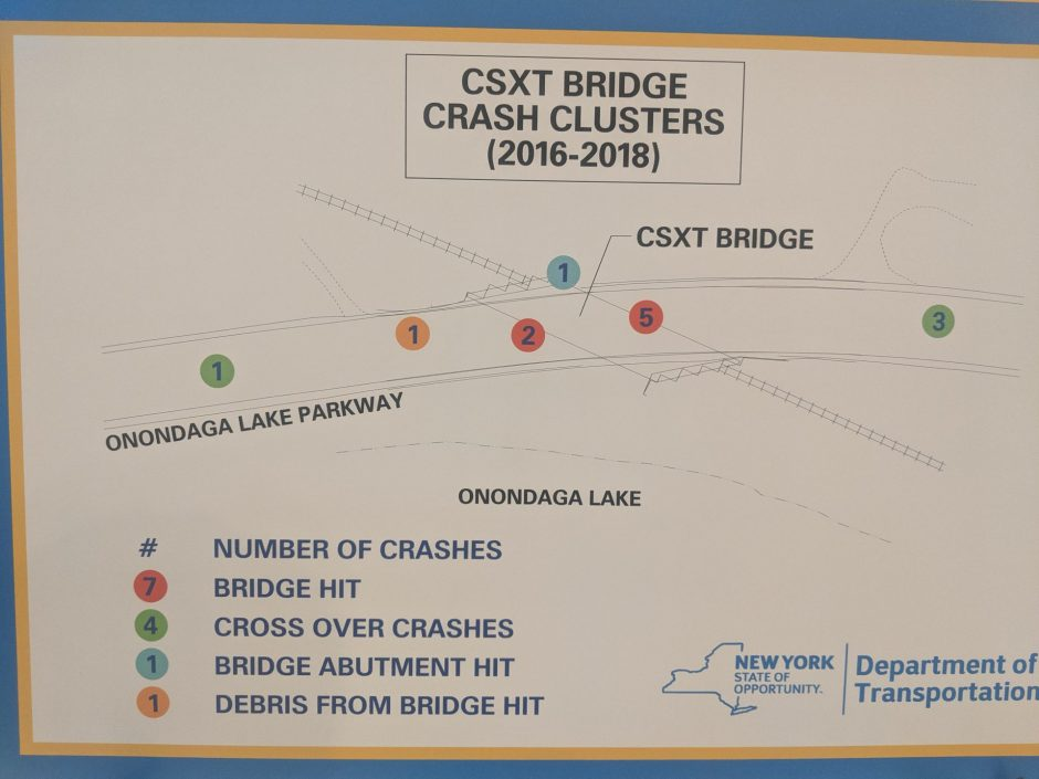 A diagram displaying CSXT bridge crashes from 2016-18