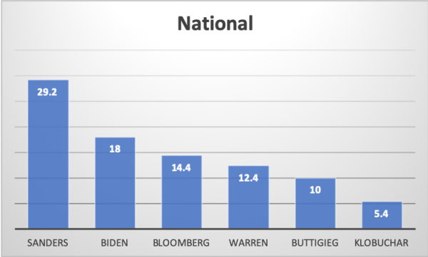 Democratic Primary national polling averages according to Real Clear Politics.