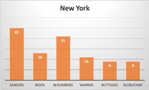 New York Democratic Primary polling averages according to Real Clear Politics.