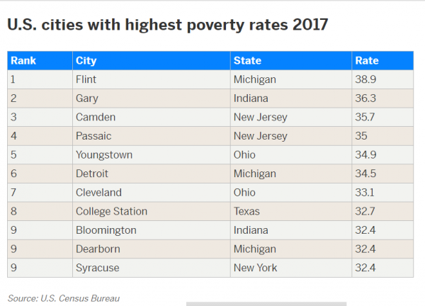 Syracuse was among the U.S. top 10 poorest cities in 2017.