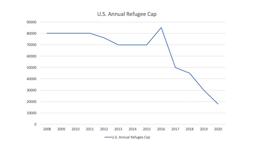 U.S. Annual Refugee Cap.