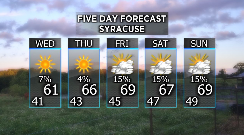5-day Weather forecast